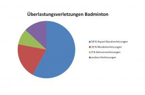 badminton_belastung